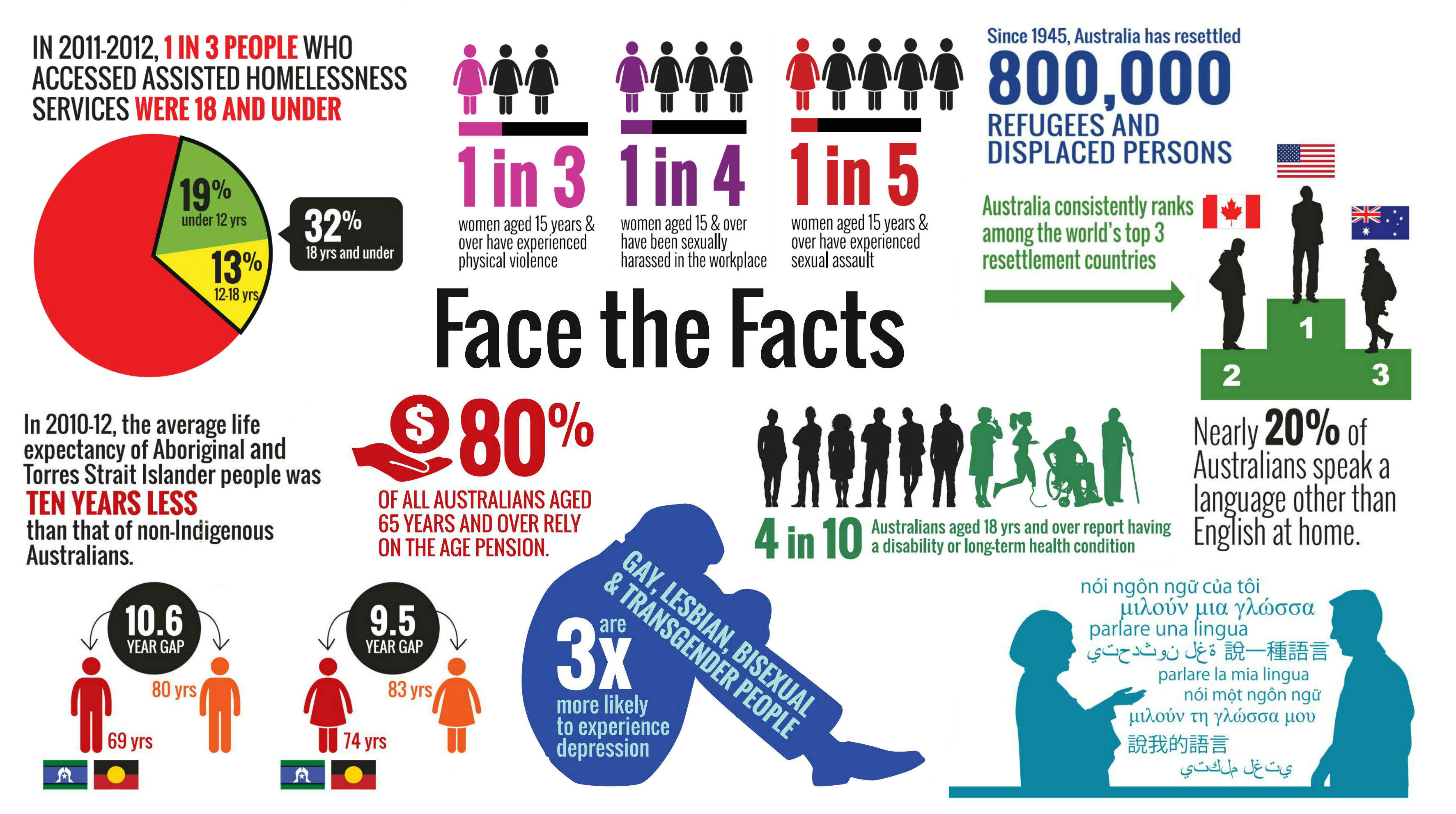 Face the facts statistics