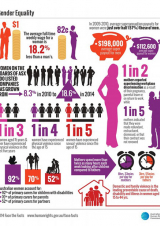 Infographic of statistics presented in this document